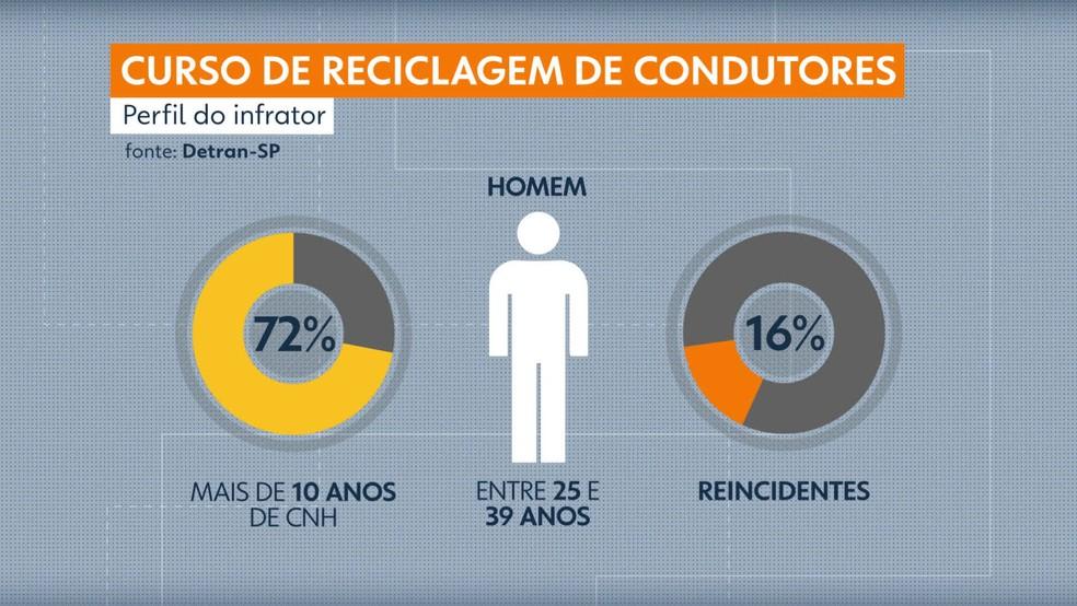 Pesquisa do Dentran de SP sobre perfil do condutor que perde a CNH por excesso de multa  — Foto: Reprodução/TV Globo