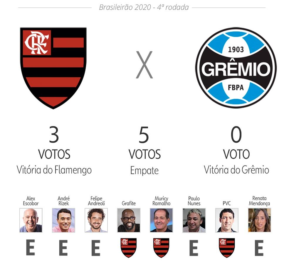 Palpite ge: Flamengo x Grêmio — Foto: Infoesporte