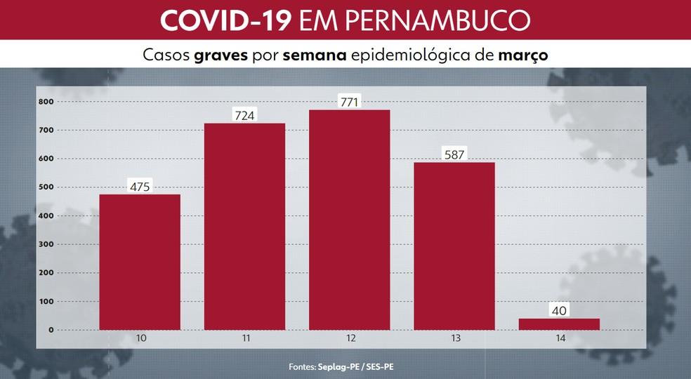 Gráfico mostra número de casos por semana no período de 28/02 a 29/03 — Foto: Reprodução/TV Globo
