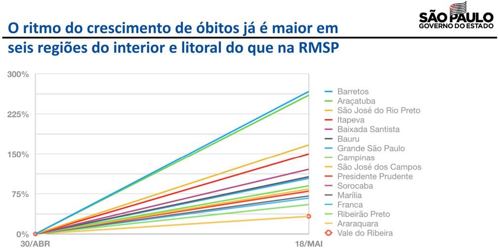 Gráfico mostra o ritmo do crescimento de óbitos pela Covid-19 nas regiões do Estado de São Paulo — Foto: Reprodução