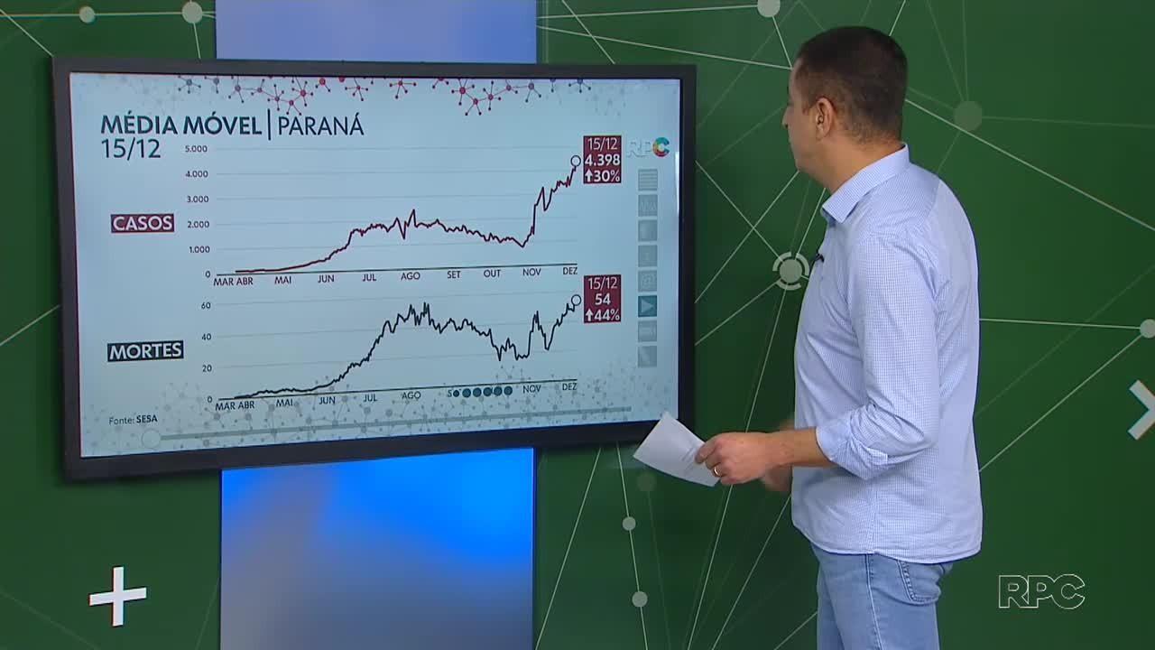 Média móvel de casos é a maior desde o começo da pandemia no Paraná