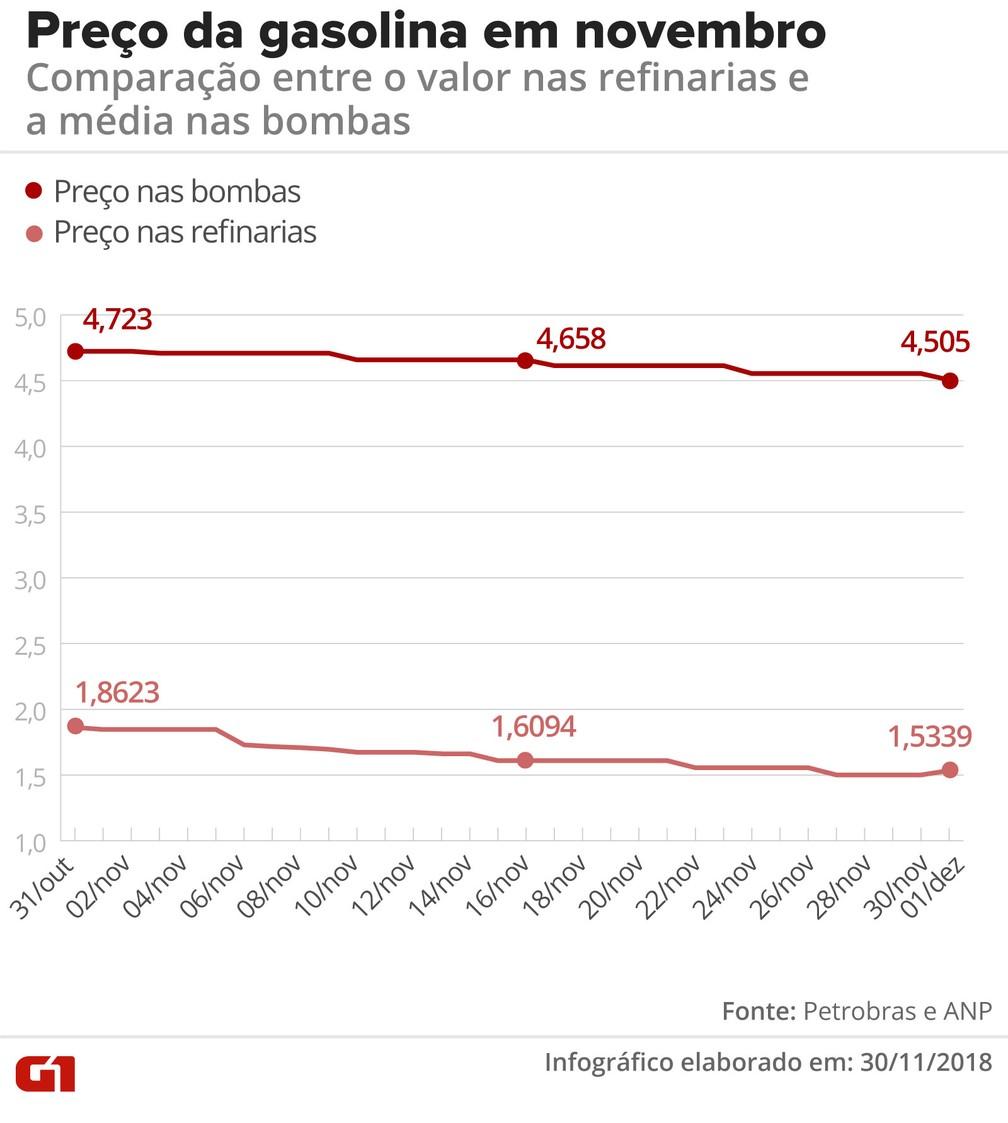 Comparação entre o preço da gasolina nas bombas e nas refinarias — Foto: Betta Jaworski/G1