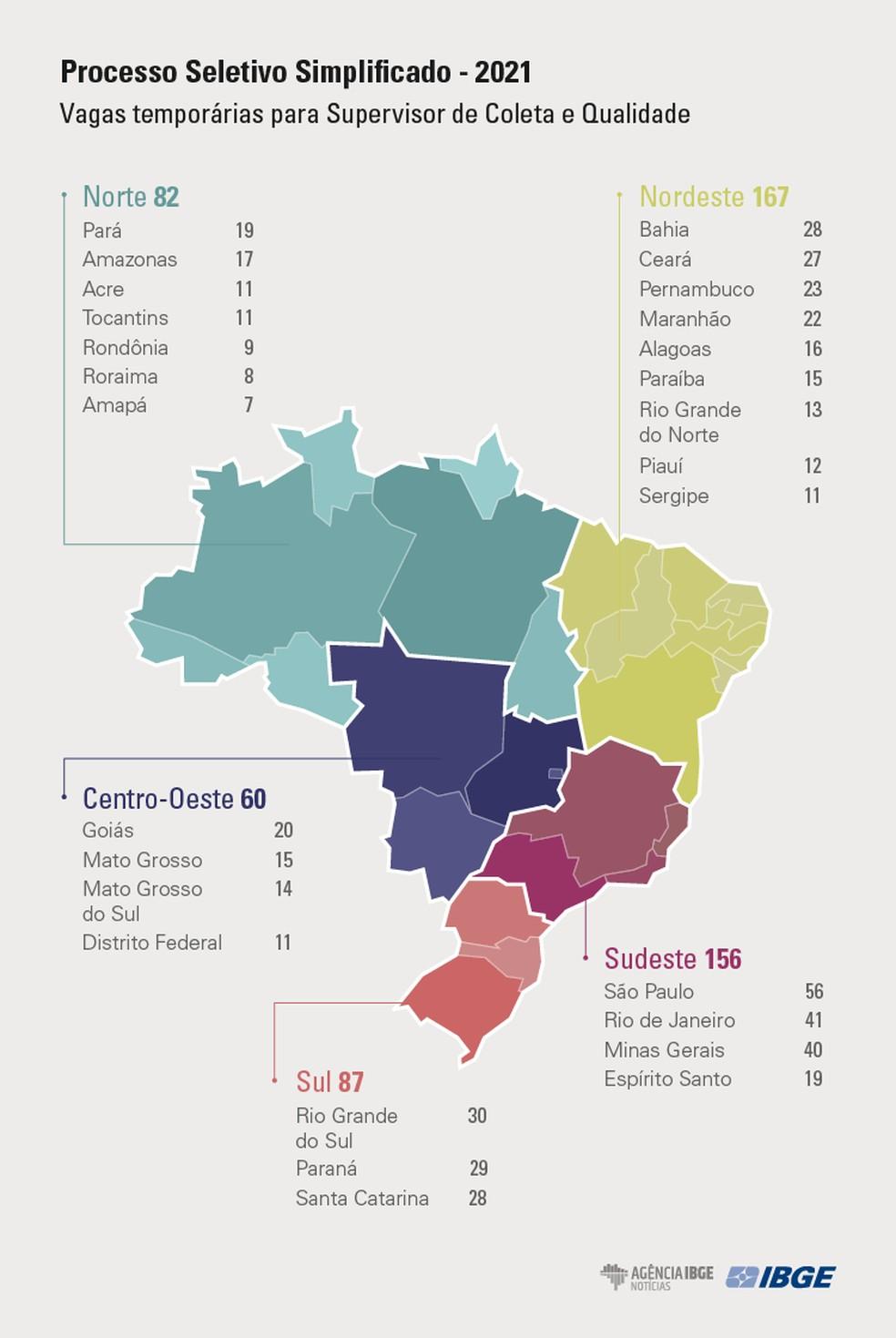 Distribuição de vagas para supervisor de coleta e qualidade — Foto: Divulgação