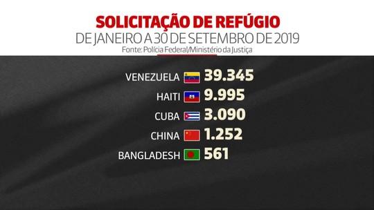 Brasil recebeu cerca de 59 mil solicitações de refúgio em 2019