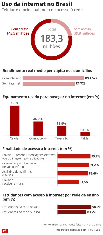 Uso da internet no Brasil em 2019 — Foto: Anderson Cattai/G1