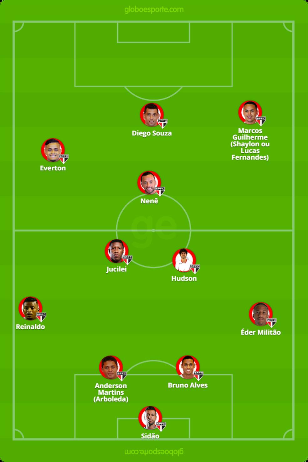 Provável formação do São Paulo contra o Santos (Foto: GloboEsporte.com)