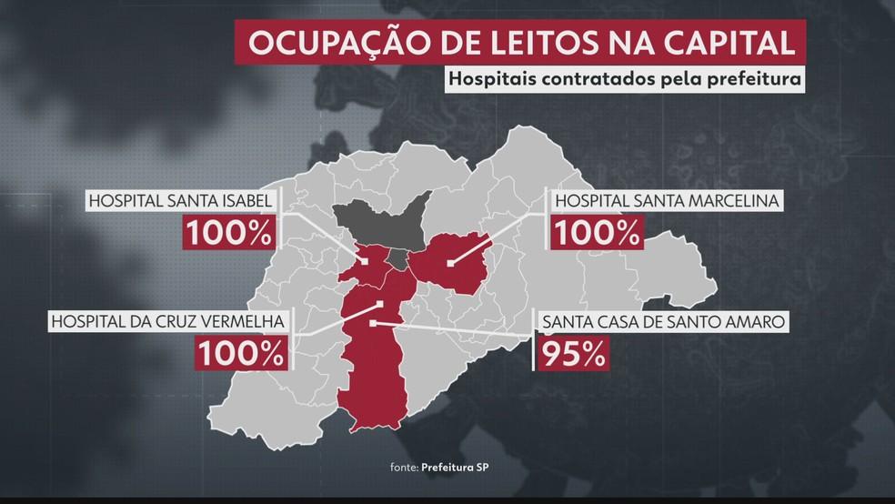 Ocupação de leitos de UTI em hospitais contratados pela Prefeitura de SP. — Foto: Reprodução/TV Globo