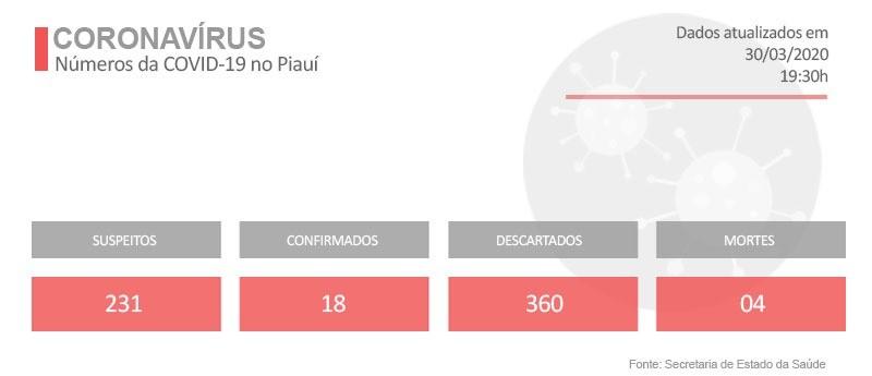 Dois terços dos pacientes com coronavírus no Piauí têm menos de 60 anos, diz governo