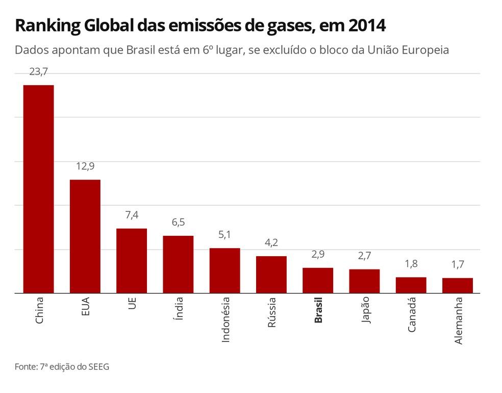 Infográfico mostra as emissões de gases do efeito estufa por país, em %. — Foto: Elida Oliveira/G1