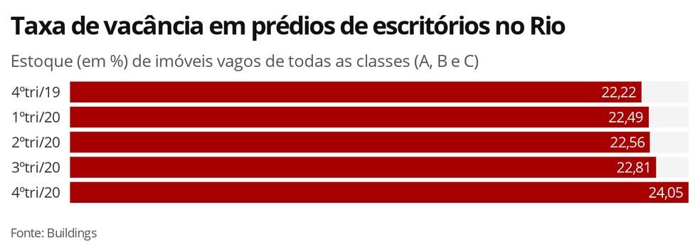 Taxa de vacância em prédios de escritórios no Rio — Foto: Economia G1