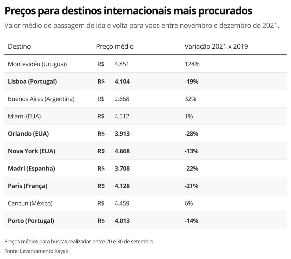 Preços para destinos internacionais mais procurados — Foto: Economia G1