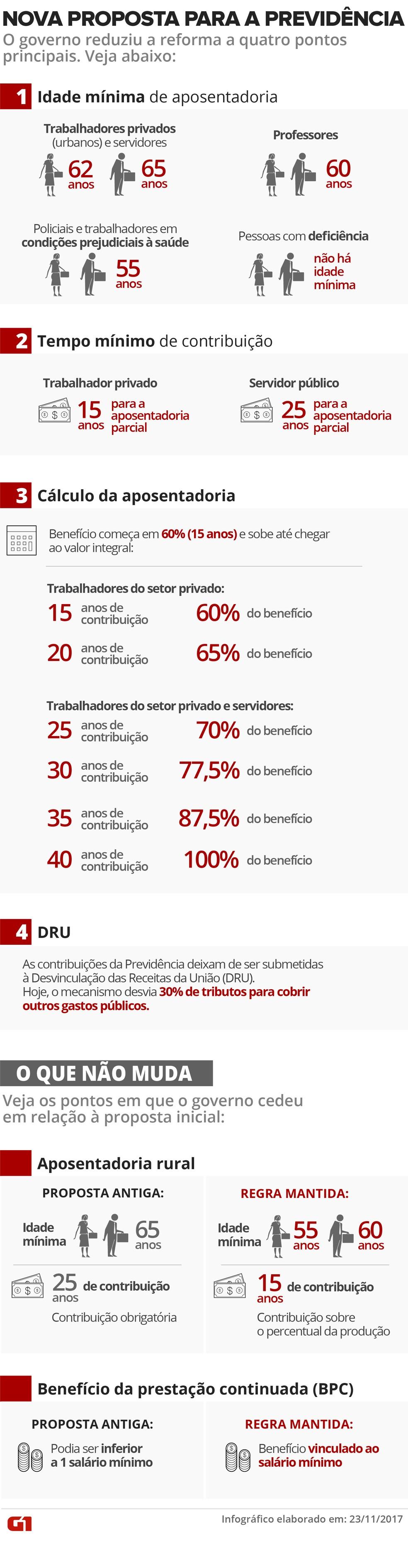 Nova proposta do governo da reforma da Previdência (Foto: Karina Almeida/G1)