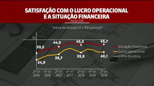 Produção industrial em junho foi a menor para o mês em 4 anos, diz CNI