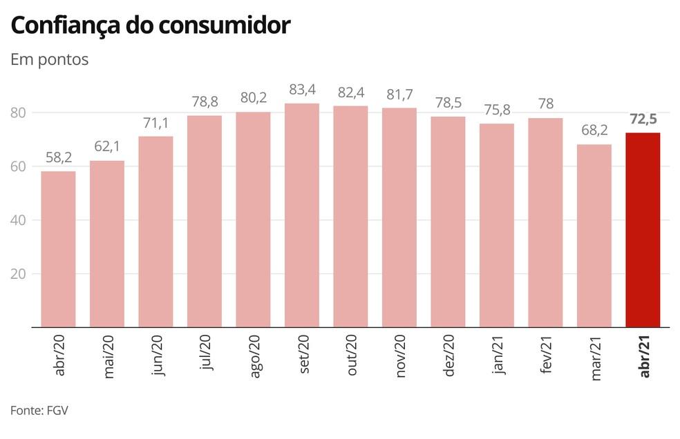 Confiança do consumidor - abril/21 — Foto: Economia G1