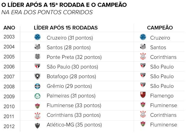 LÍDER APÓS 15 RODADAS E O CAMPEÃO (Foto: arte esporte)