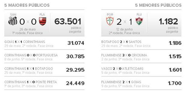 Top 5 públicos (Foto: Globoesporte.com)