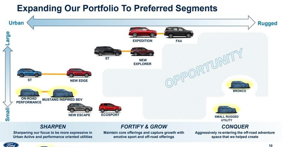 Ford planos (Foto: Reprodução)