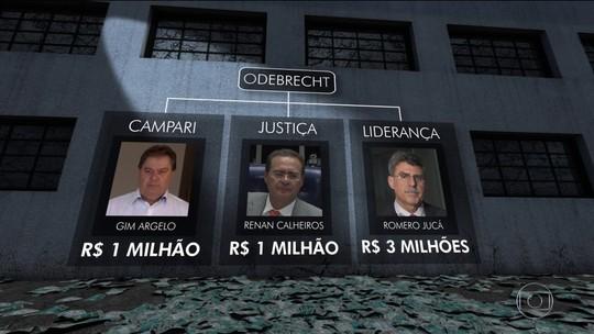 Operação da PF mira pessoas ligadas aos senadores Renan e Jucá