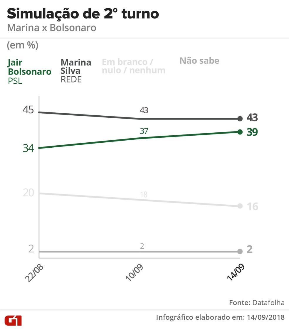 Datafolha - 14 de setembro de 2018 - Simulação de segundo turno entre Marina x Bolsonaro — Foto: Arte/G1