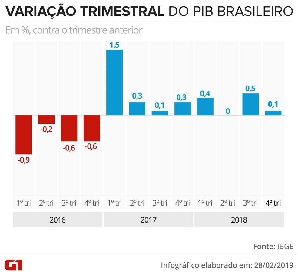 Variação trimestre a trimestre do PIB — Foto: Juliane Souza/G1