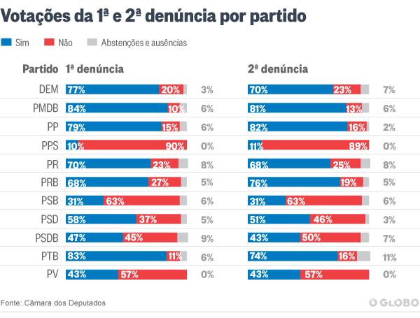 Variaçaõ de votos por partido