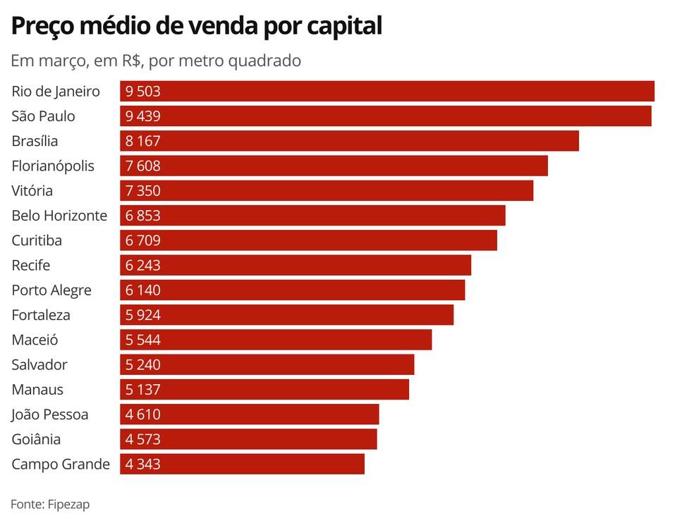 Preço médio de venda por capital — Foto: G1