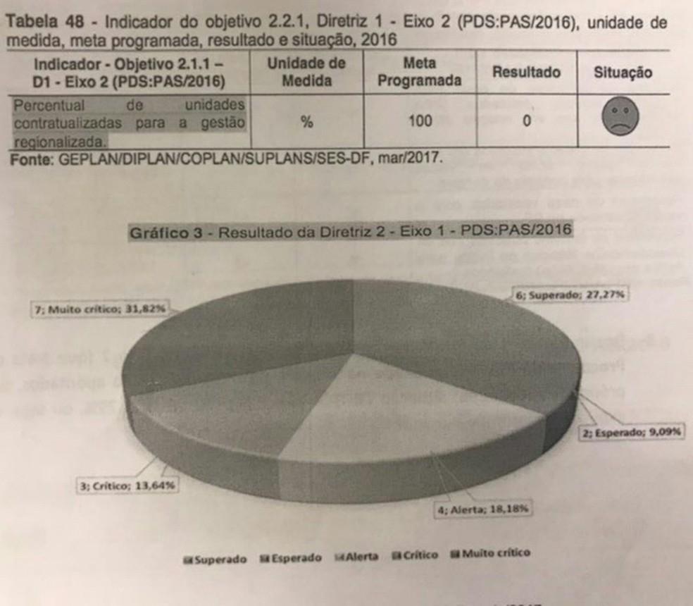 Trecho de relatório que analisa desempenho da gestão da Secretaria de Saúde do Distrito Federal em 2016 (Foto: Reprodução)
