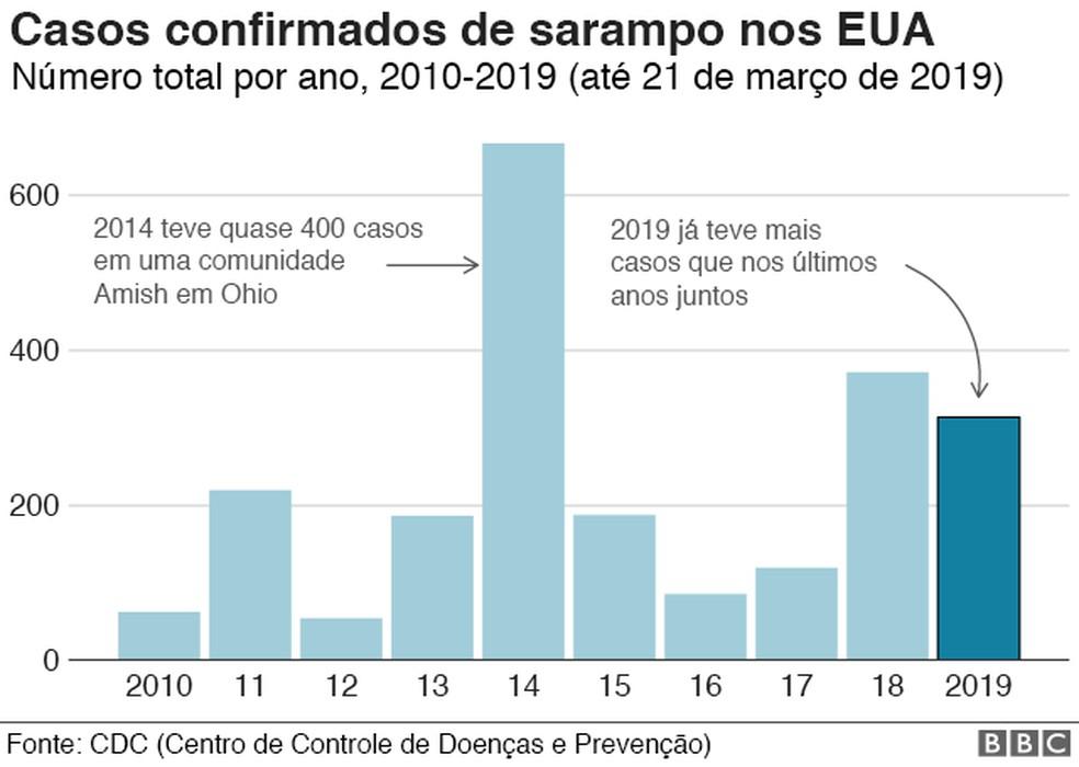 Infográfico sobre casos de sarampo no EUA — Foto: BBC/Divulgação