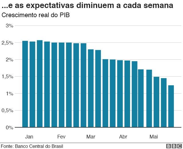 Expectativa de crescimento do PIB, segundo o boletim Focus (Foto: BBC)