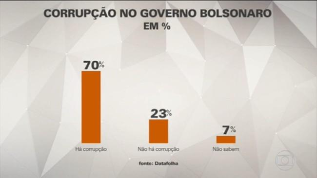 Datafolha mostra que 70% dos brasileiros avaliam que há corrupção no governo Bolsonaro