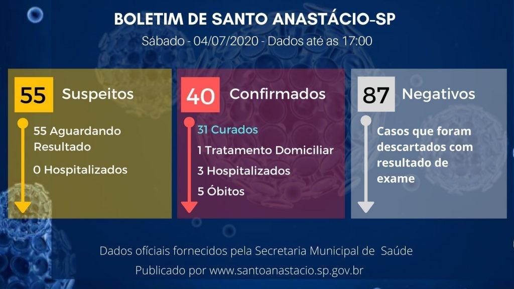 Casos de coronavírus confirmados na região de Presidente Prudente em 5 de julho