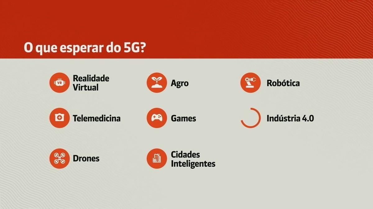 Após Anatel adiar análise de edital, ministro volta a prometer 5G nas capitais até julho de 2022 thumbnail