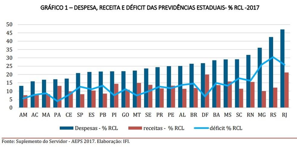Despesas, receitas e déficit das previdências estaduais — Foto: Reprodução