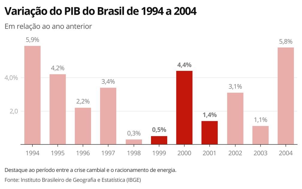 Variação do PIB do Brasil de 1994 a 2004 — Foto: Economia G1