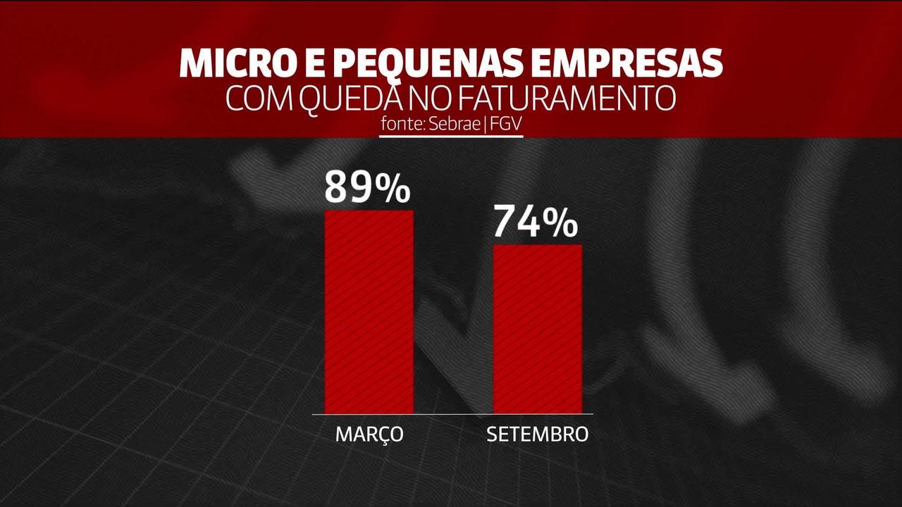 Covid-19 e economia: 83% das micro e pequenas empresas já voltaram a funcionar