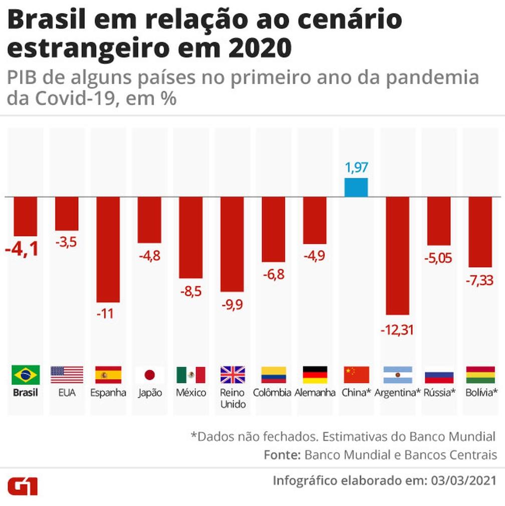 Desempenho do PIB do Brasil em 2020 supera o de latinos e europeus - mas  país deve ficar para trás este ano   Economia   G1