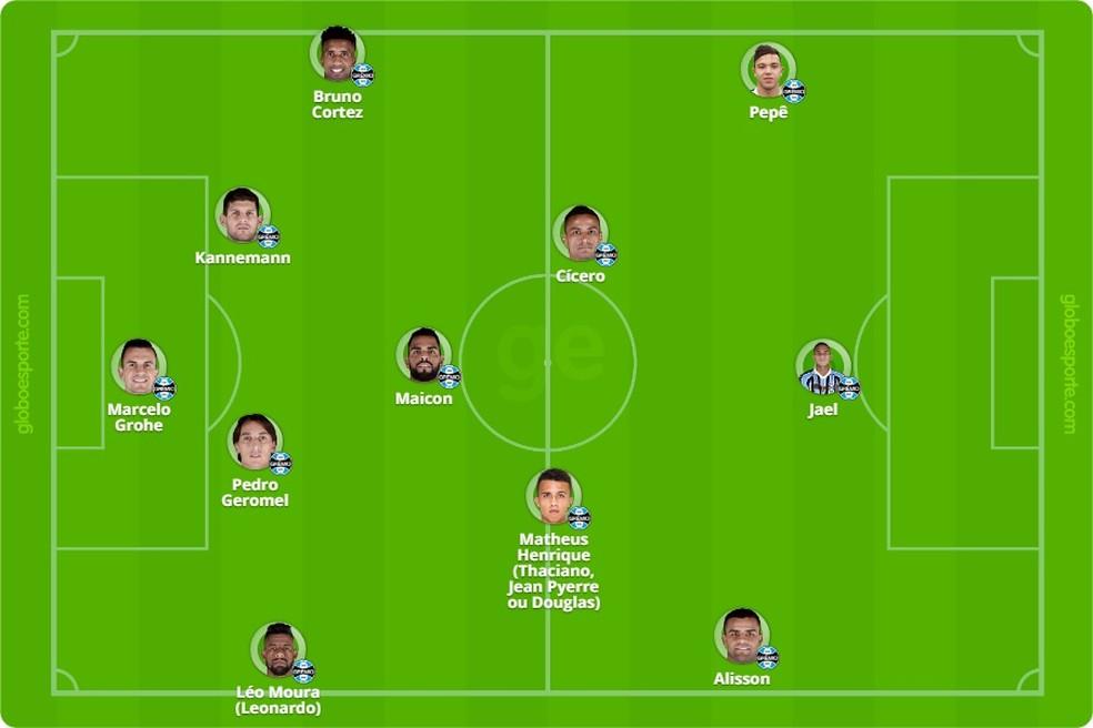 Escalação sem Ramiro, Luan e Everton — Foto: Reprodução