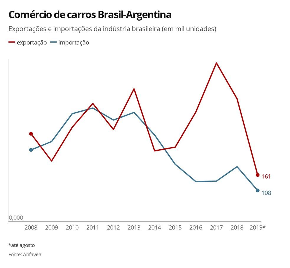 Brasil tem mandado menor carros para a Argentina desde 2017, diante da crise do país vizinho — Foto: Luciana de Oliveira/G1