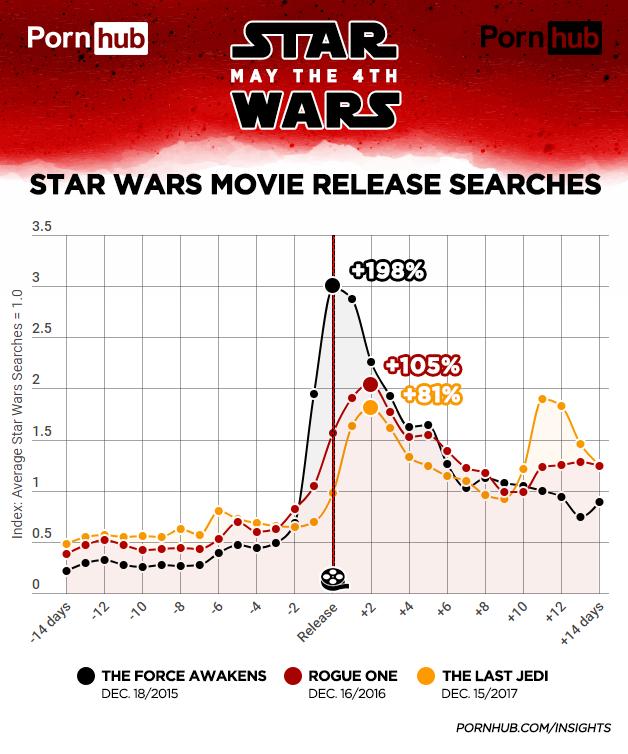 Buscas por Star Wars aumentam quando filmes estão sendo lançados (Foto: Divulgação)
