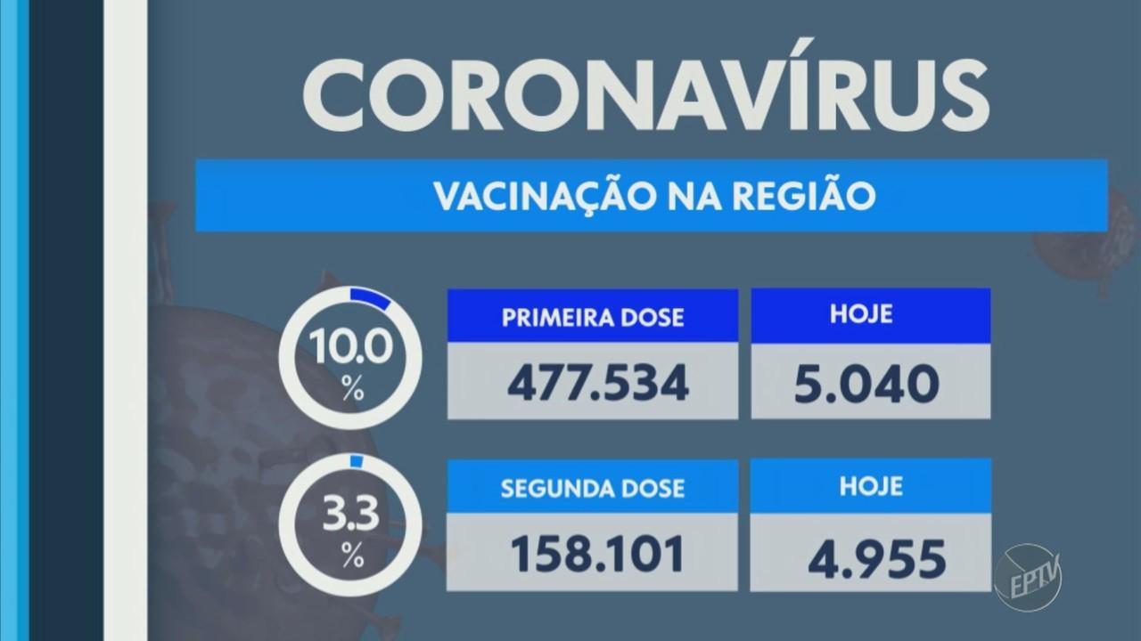 Regiões de Campinas e Piracicaba chegam a 323.642 casos confirmados de Covid-19