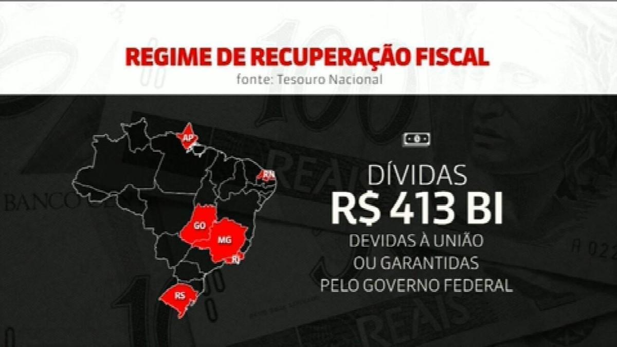 Estados com dívidas de R$ 413 bilhões negociam novo socorro da União