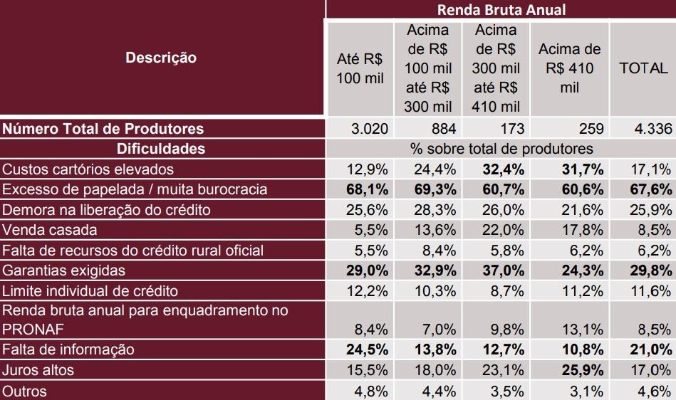 economia-credito-tabela (Foto: Divulgação/Senar)