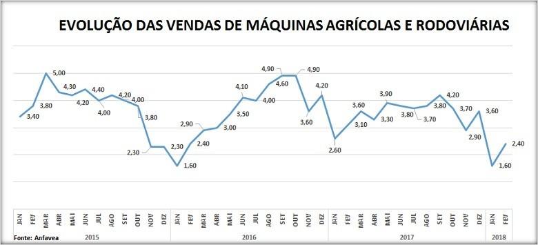 Evolução das vendas de máquinas agrícolas e rodoviárias (Foto: Redação Globo Rural)
