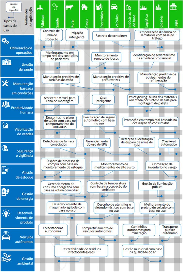 Exemplos de casos de uso nos principais ambientes de aplicação da Internet das Coisas - Arte BNDES (Foto: Arte BNDES via Agência Brasil)