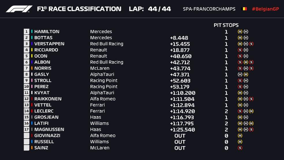 Resultado final do GP da Bélgica de F1 — Foto: Reprodução/FOM