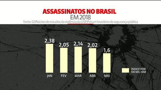 Brasil teve mais de 21 mil assassinatos de janeiro a maio de 2018