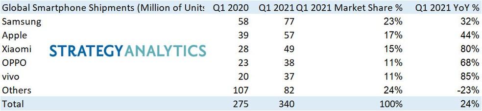 Remessas globais de smartphones: primeiro trimestre de 2020 contra primeiro trimestre de 2021 — Foto: Reprodução/Strategy Analytics