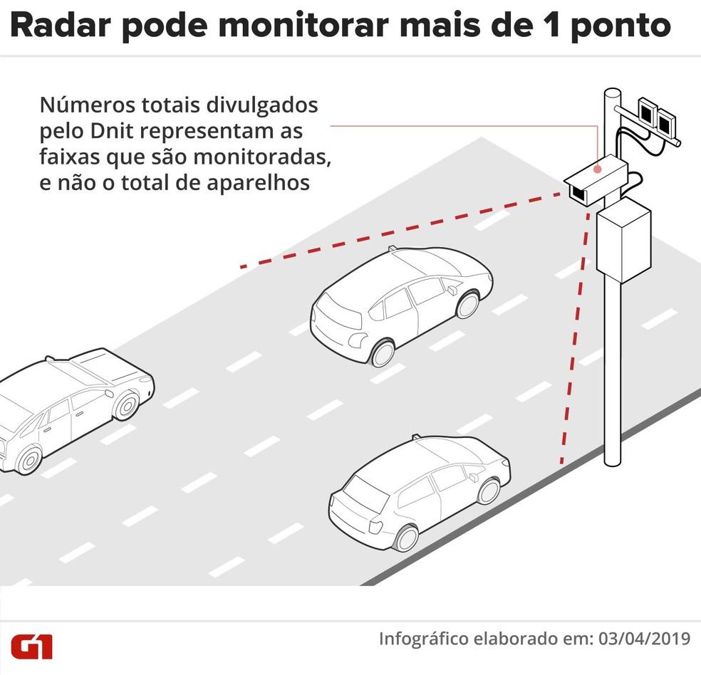 Um radar pode monitorar mais de 1 ponto na estrada — Foto: Rodrigo Sanches/G1