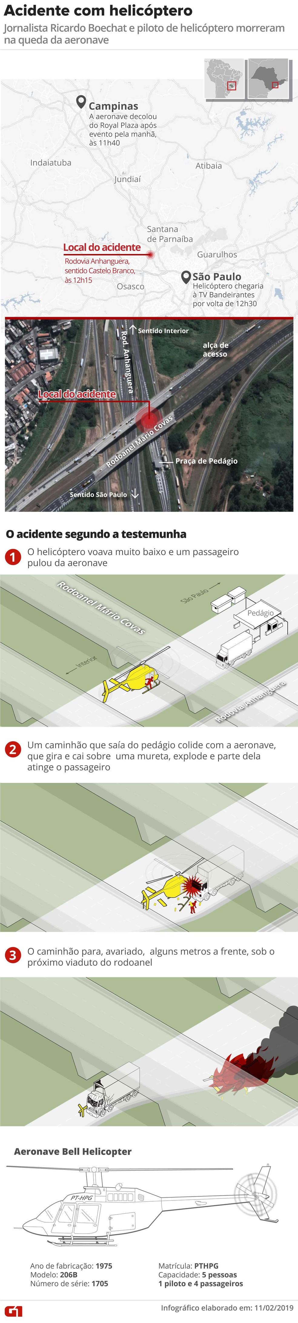 Veja como foi o acidente com o helicóptero segundo testemunh — Foto: Alexandre Mauro/Editoria de Arte/G1