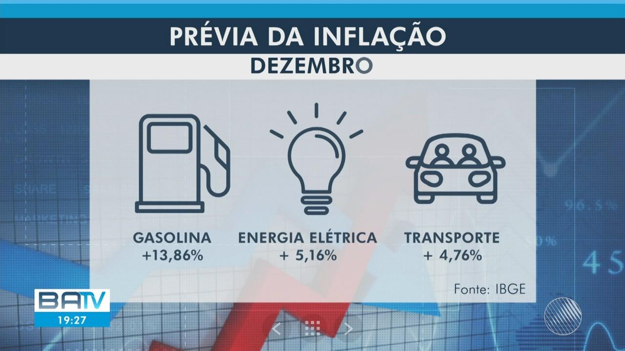 Salvador e região registram maior prévia da inflação do mês de dezembro desde 2015